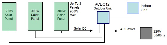 Solar Air Conditioner uses just three solar panels  Off grid or